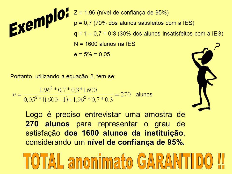 Z = 1,96 (nível de confiança de 95%) p = 0,7 (70% dos alunos satisfeitos com a IES) q = 1 – 0,7 = 0,3 (30% dos alunos insatisfeitos com a IES) N = 1600 alunos na IES e = 5% = 0,05 Portanto, utilizando a equação 2, tem-se: alunos 270 alunos dos 1600 alunos da instituição nível de confiança de 95%.