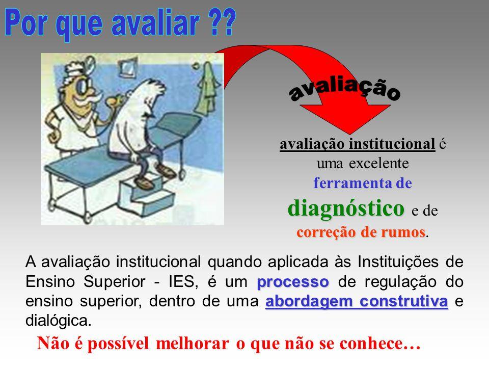 representação dos processos nas instâncias acadêmicas como nas administrativas e ainda nos Órgãos Colegiados da IES.