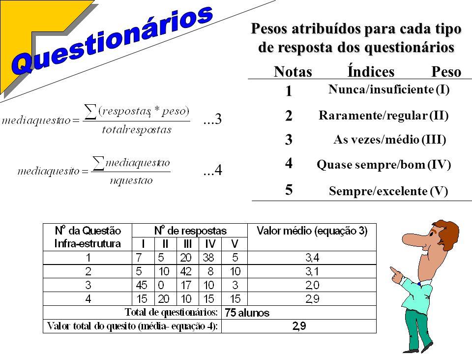 ...4...3 Pesos atribuídos para cada tipo de resposta dos questionários NotasÍndices 1 2 3 4 5 Nunca/insuficiente (I) Raramente/regular (II) As vezes/médio (III) Quase sempre/bom (IV) Sempre/excelente (V) Peso