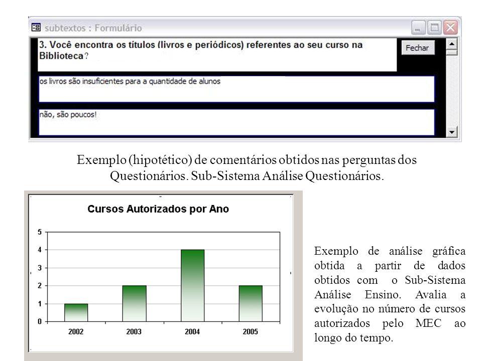 Exemplo de análise gráfica obtida a partir de dados obtidos com o Sub-Sistema Análise Ensino.