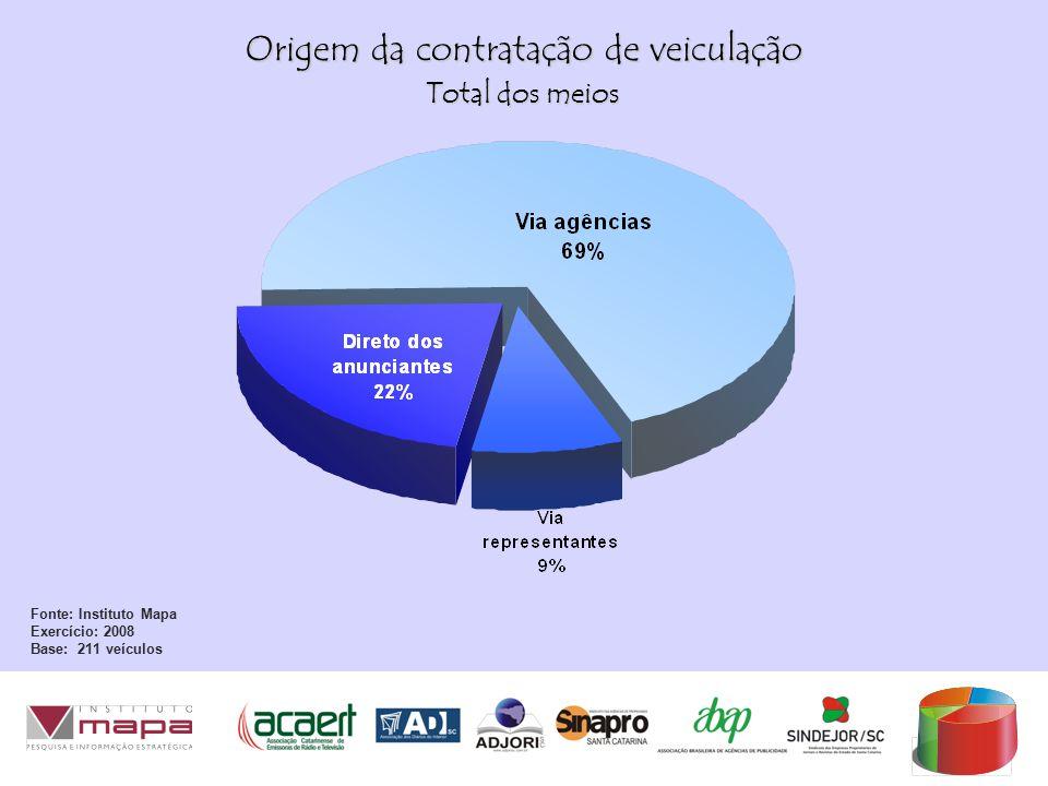 Origem da contratação de veiculação Fonte: Instituto Mapa Exercício: 2008 Base: 211 veículos Total dos meios