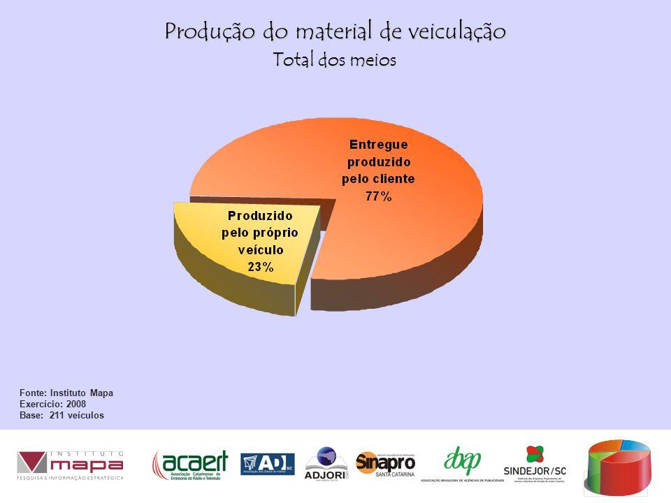 Produção do material de veiculação Fonte: Instituto Mapa Exercício: 2008 Base: 211 veículos Total dos meios