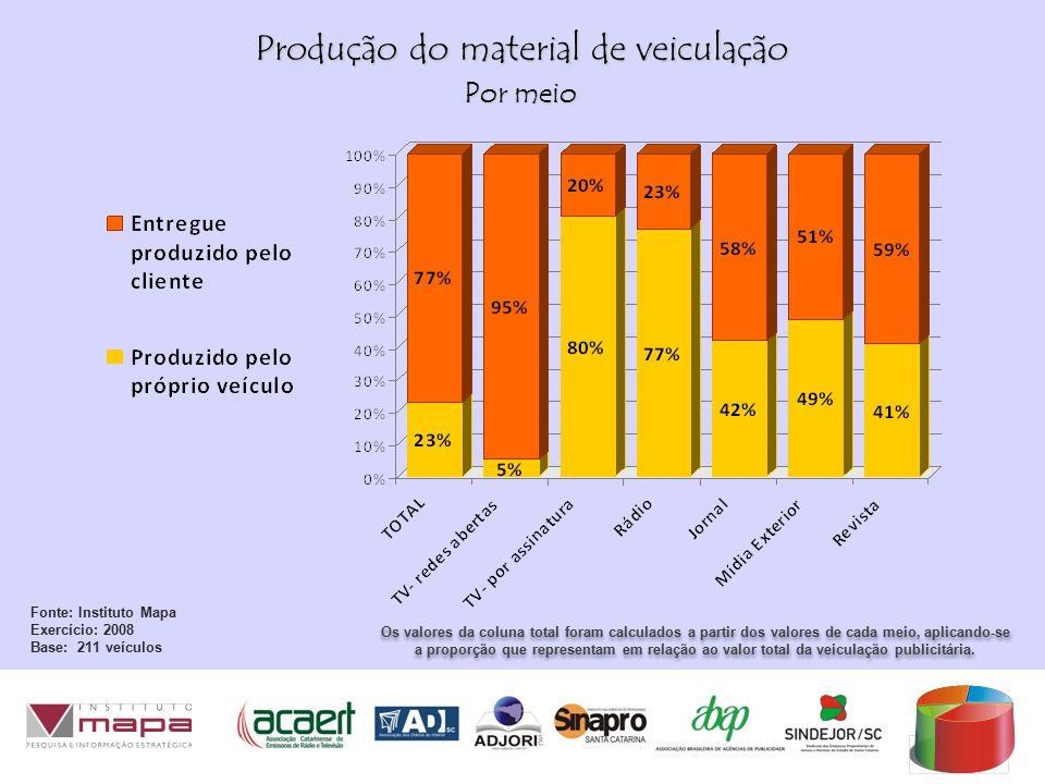 Produção do material de veiculação Os valores da coluna total foram calculados a partir dos valores de cada meio, aplicando-se a proporção que representam em relação ao valor total da veiculação publicitária.