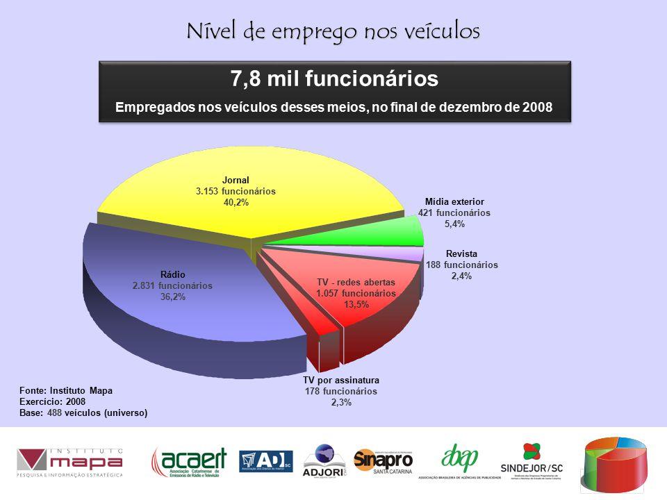 Nível de emprego nos veículos Rádio 2.831 funcionários 36,2% Jornal 3.153 funcionários 40,2% Mídia exterior 421 funcionários 5,4% TV - redes abertas 1.057 funcionários 13,5% Fonte: Instituto Mapa Exercício: 2008 Base: 488 veículos (universo) 7,8 mil funcionários Empregados nos veículos desses meios, no final de dezembro de 2008 7,8 mil funcionários Empregados nos veículos desses meios, no final de dezembro de 2008 Revista 188 funcionários 2,4% TV por assinatura 178 funcionários 2,3%