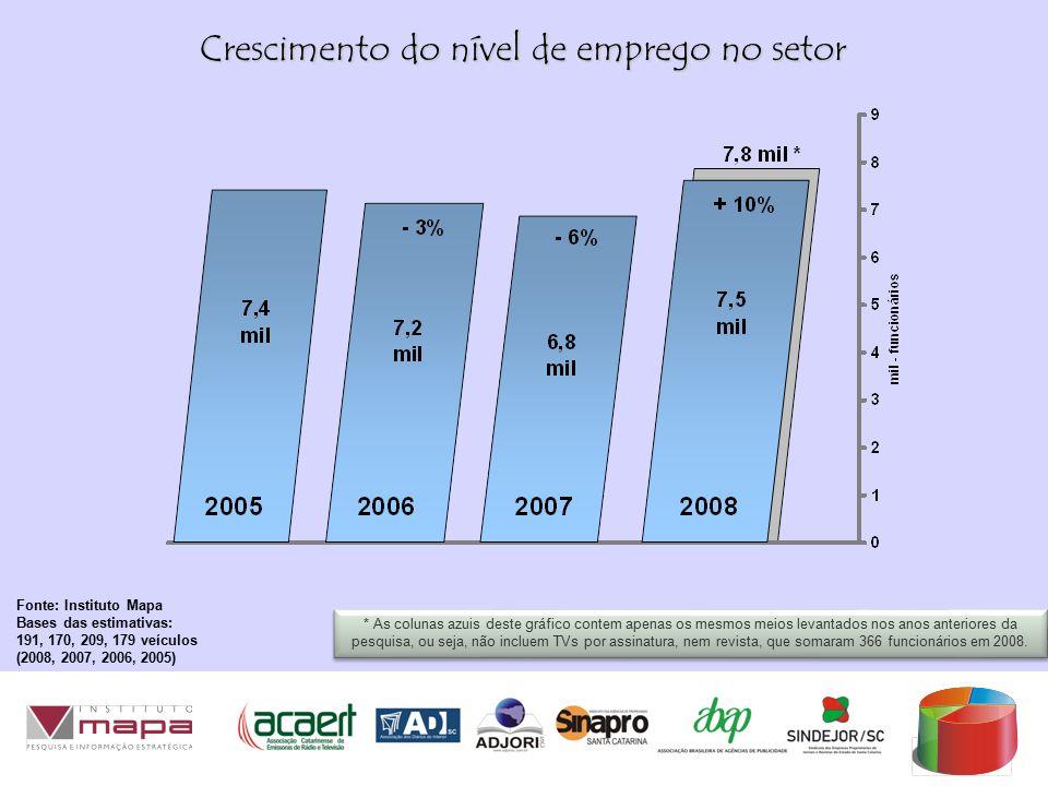 Crescimento do nível de emprego no setor Fonte: Instituto Mapa Bases das estimativas: 191, 170, 209, 179 veículos (2008, 2007, 2006, 2005) * As colunas azuis deste gráfico contem apenas os mesmos meios levantados nos anos anteriores da pesquisa, ou seja, não incluem TVs por assinatura, nem revista, que somaram 366 funcionários em 2008.