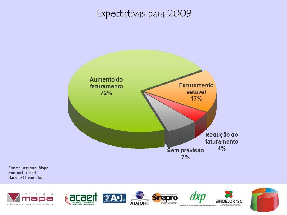 Expectativas para 2009 Fonte: Instituto Mapa Exercício: 2008 Base: 211 veículos Aumento do faturamento 72% Faturamento estável 17% Redução do faturamento 4% Sem previsão 7%