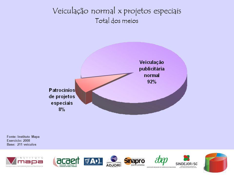 Veiculação normal x projetos especiais Fonte: Instituto Mapa Exercício: 2008 Base: 211 veículos Total dos meios
