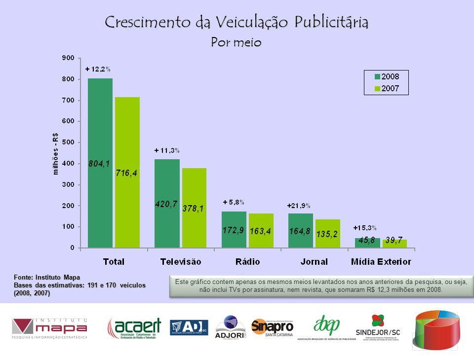 Crescimento da Veiculação Publicitária Fonte: Instituto Mapa Bases das estimativas: 191 e 170 veículos (2008, 2007) Este gráfico contem apenas os mesmos meios levantados nos anos anteriores da pesquisa, ou seja, não inclui TVs por assinatura, nem revista, que somaram R$ 12,3 milhões em 2008.