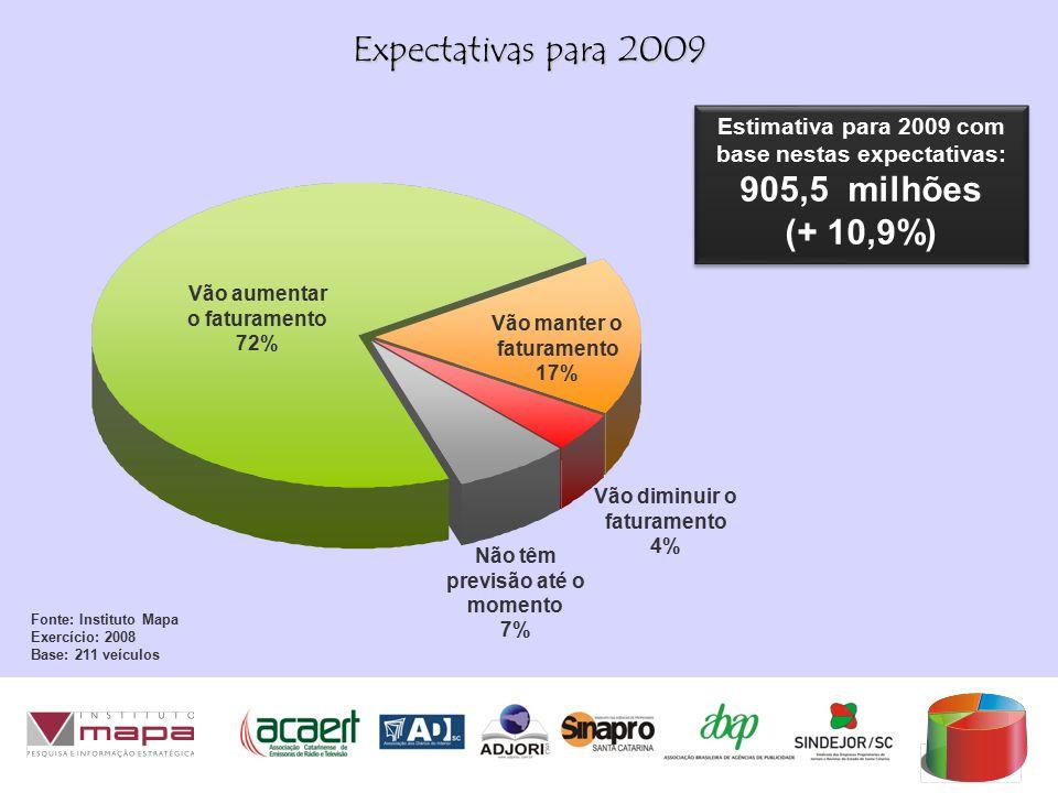 Expectativas para 2009 Fonte: Instituto Mapa Exercício: 2008 Base: 211 veículos Vão aumentar o faturamento 72% Vão manter o faturamento 17% Vão diminuir o faturamento 4% Não têm previsão até o momento 7% Estimativa para 2009 com base nestas expectativas: 905,5 milhões (+ 10,9%) Estimativa para 2009 com base nestas expectativas: 905,5 milhões (+ 10,9%)