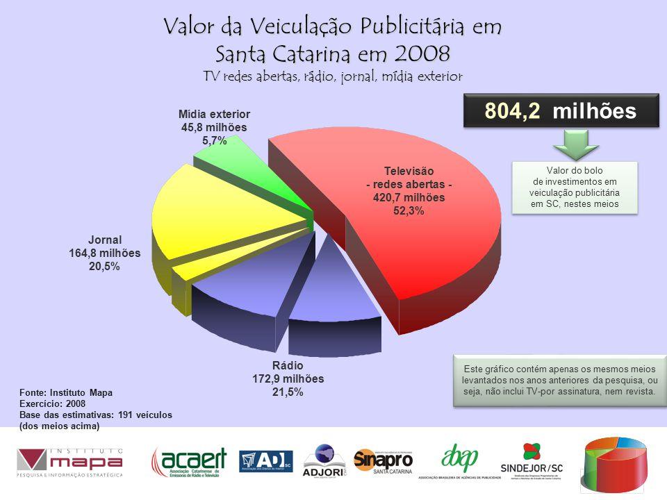Valor do bolo de investimentos em veiculação publicitária em SC, nestes meios Valor do bolo de investimentos em veiculação publicitária em SC, nestes meios Valor da Veiculação Publicitária em Santa Catarina em 2008 TV redes abertas, rádio, jornal, mídia exterior 804,2 milhões Fonte: Instituto Mapa Exercício: 2008 Base das estimativas: 191 veículos (dos meios acima) Televisão - redes abertas - 420,7 milhões 52,3% Mídia exterior 45,8 milhões 5,7% Jornal 164,8 milhões 20,5% Rádio 172,9 milhões 21,5% Este gráfico contém apenas os mesmos meios levantados nos anos anteriores da pesquisa, ou seja, não inclui TV-por assinatura, nem revista.