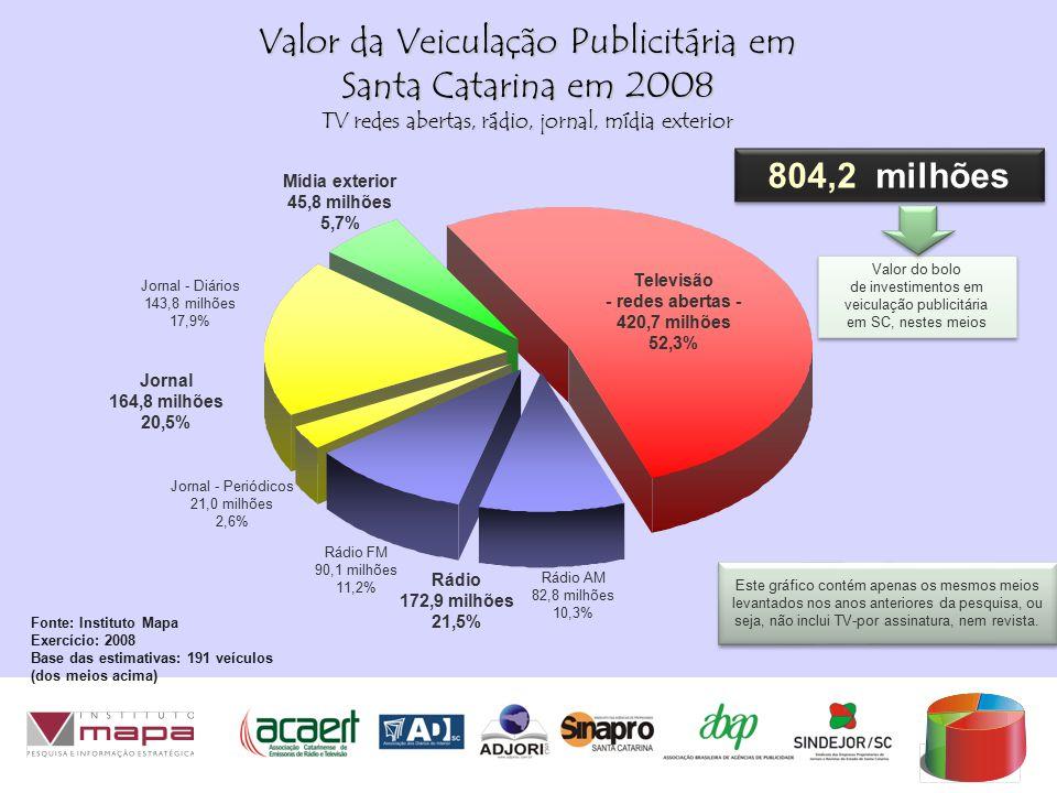 Valor do bolo de investimentos em veiculação publicitária em SC, nestes meios Valor do bolo de investimentos em veiculação publicitária em SC, nestes meios Jornal - Diários 143,8 milhões 17,9% Jornal - Periódicos 21,0 milhões 2,6% Rádio FM 90,1 milhões 11,2% Rádio AM 82,8 milhões 10,3% 804,2 milhões Este gráfico contém apenas os mesmos meios levantados nos anos anteriores da pesquisa, ou seja, não inclui TV-por assinatura, nem revista.