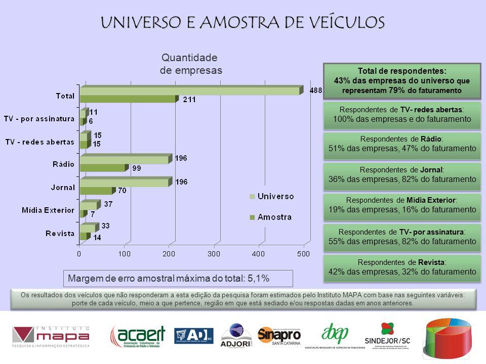 UNIVERSO E AMOSTRA DE VEÍCULOS Respondentes de TV- redes abertas : 100% das empresas e do faturamento Respondentes de TV- redes abertas : 100% das empresas e do faturamento Respondentes de Rádio: 51% das empresas, 47% do faturamento Respondentes de Rádio: 51% das empresas, 47% do faturamento Respondentes de Jornal: 36% das empresas, 82% do faturamento Respondentes de Jornal: 36% das empresas, 82% do faturamento Respondentes de Mídia Exterior: 19% das empresas, 16% do faturamento Respondentes de Mídia Exterior: 19% das empresas, 16% do faturamento Quantidade de empresas Os resultados dos veículos que não responderam a esta edição da pesquisa foram estimados pelo Instituto MAPA com base nas seguintes variáveis: porte de cada veículo, meio a que pertence, região em que está sediado e/ou respostas dadas em anos anteriores.