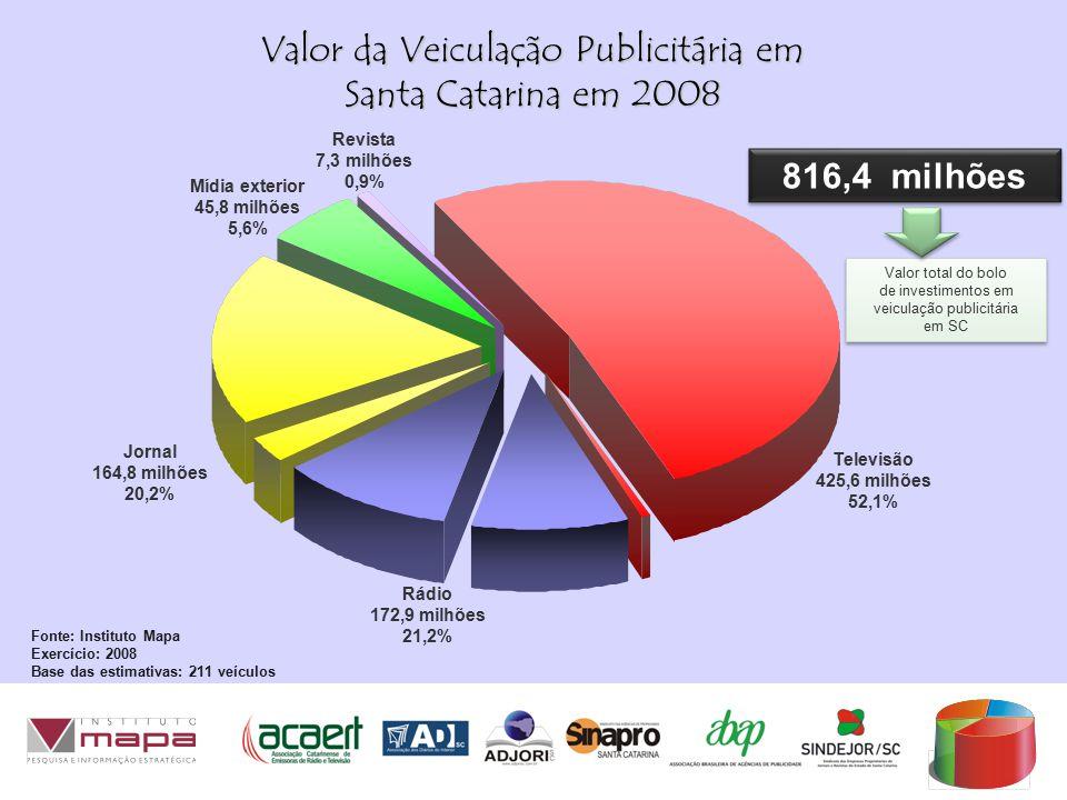 Valor total do bolo de investimentos em veiculação publicitária em SC Valor total do bolo de investimentos em veiculação publicitária em SC Valor da Veiculação Publicitária em Santa Catarina em 2008 Televisão 425,6 milhões 52,1% 816,4 milhões Mídia exterior 45,8 milhões 5,6% Jornal 164,8 milhões 20,2% Rádio 172,9 milhões 21,2% Fonte: Instituto Mapa Exercício: 2008 Base das estimativas: 211 veículos Revista 7,3 milhões 0,9%