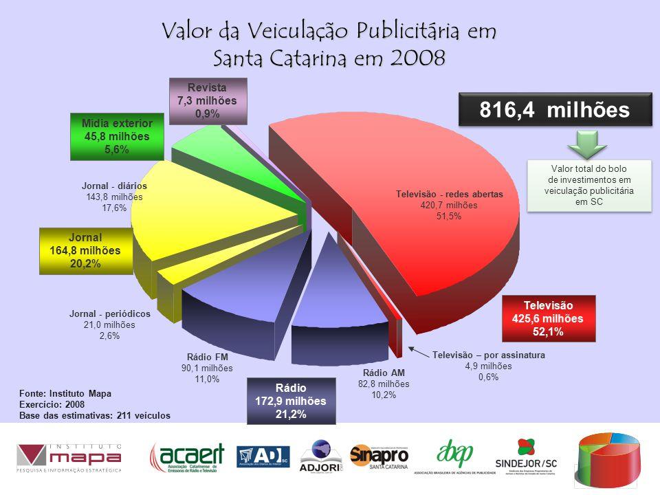 Valor total do bolo de investimentos em veiculação publicitária em SC Valor total do bolo de investimentos em veiculação publicitária em SC Valor da Veiculação Publicitária em Santa Catarina em 2008 Televisão - redes abertas 420,7 milhões 51,5% Fonte: Instituto Mapa Exercício: 2008 Base das estimativas: 211 veículos 816,4 milhões Televisão – por assinatura 4,9 milhões 0,6% Mídia exterior 45,8 milhões 5,6% Jornal 164,8 milhões 20,2% Rádio 172,9 milhões 21,2% Revista 7,3 milhões 0,9% Jornal - diários 143,8 milhões 17,6% Jornal - periódicos 21,0 milhões 2,6% Rádio FM 90,1 milhões 11,0% Rádio AM 82,8 milhões 10,2% Televisão 425,6 milhões 52,1%