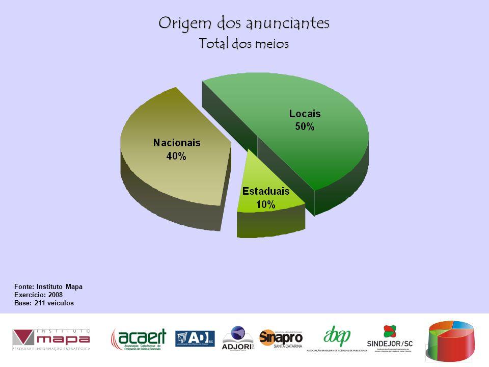 Origem dos anunciantes Fonte: Instituto Mapa Exercício: 2008 Base: 211 veículos Total dos meios
