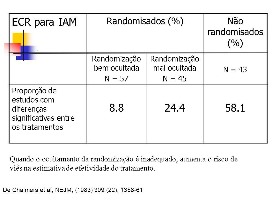 . ECR para IAM Randomisados (%)Não randomisados (%) Randomização bem ocultada N = 57 Randomização mal ocultada N = 45 N = 43 Proporção de estudos com