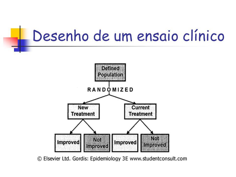 Desenho de um ensaio clínico Figure 7-1 Design of a randomized trial.