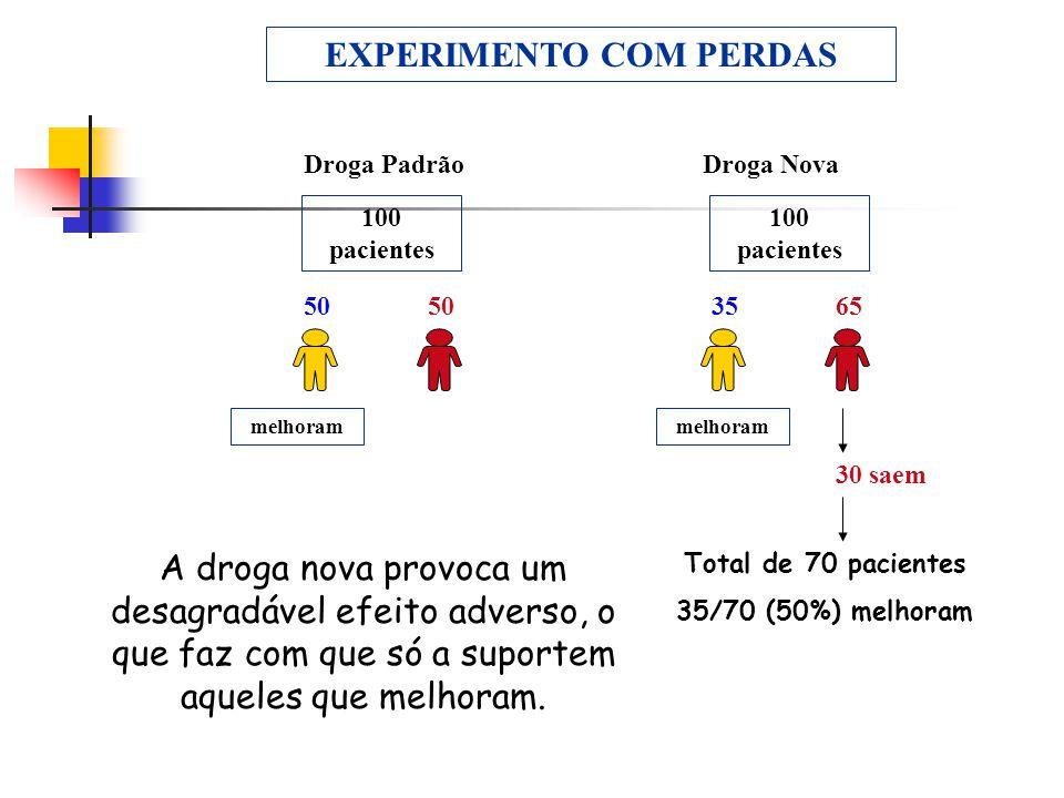 EXPERIMENTO COM PERDAS Droga PadrãoDroga Nova 100 pacientes 3550 65 30 saem Total de 70 pacientes 35/70 (50%) melhoram A droga nova provoca um desagra