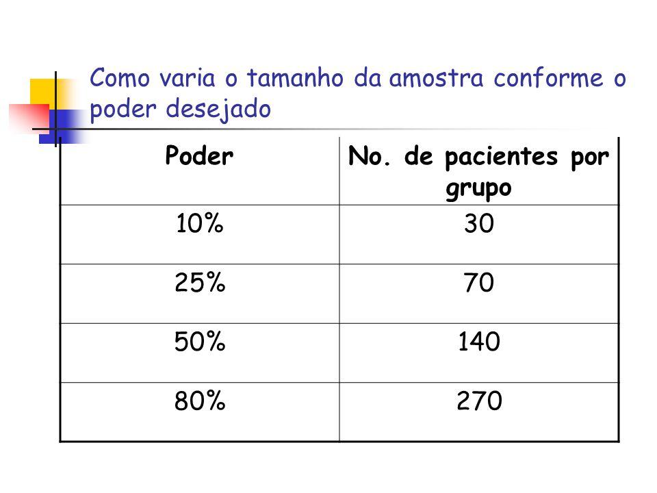 Como varia o tamanho da amostra conforme o poder desejado PoderNo. de pacientes por grupo 10%30 25%70 50%140 80%270