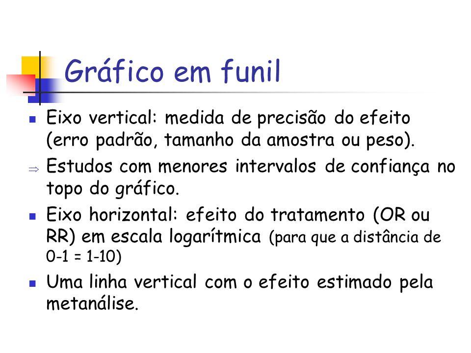 Gráfico em funil Eixo vertical: medida de precisão do efeito (erro padrão, tamanho da amostra ou peso).  Estudos com menores intervalos de confiança
