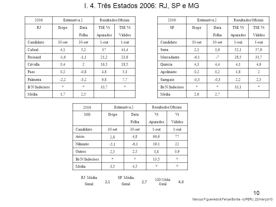 2006Estimativa 2Resultados Oficiais RJIbopeDataTSE Vt FolhaApuradosVálidos Candidato30-set 1-out Cabral4,15,23741,4 Frossard-1,6-1,121,223,8 Crivella0,4216,518,5 Paes0,2-0,84,85,3 Palmeira-2,2-3,26,87,7 B/N/Indecisos**10,7* Média1,72,5 2006Estimativa 2Resultados Oficiais SPIbopeDataTSE Vt FolhaApuradosVálidos Candidato30-set 1-out Serra2,11,652,157,9 Mercadante-6,1-728,531,7 Quércia4,34,44,14,6 Apolinário0,2 1,82 Sampaio-0,3 2,22,5 Br/N/Indecisos**10,1* Média2,62,7 2006 Estimativa 2Resultados Oficiais MGIbopeDataVt FolhaApuradosVálidos Candidato30-set 1-out Aécio 2,8 4,866,677 Nilmário -5,1 -6,119,122 Outros 2,5 0,8 0,9 Br/N/Indecisos**13,5* Média3,54,5** I.