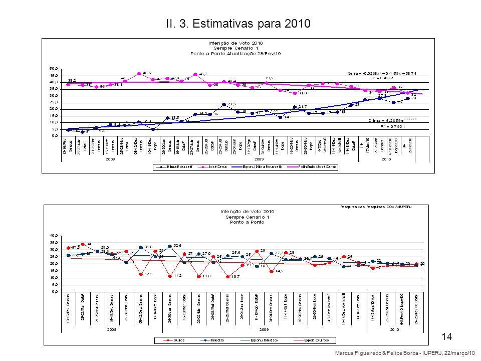 II. 3. Estimativas para 2010 14 Marcus Figueiredo & Felipe Borba - IUPERJ, 22/março/10