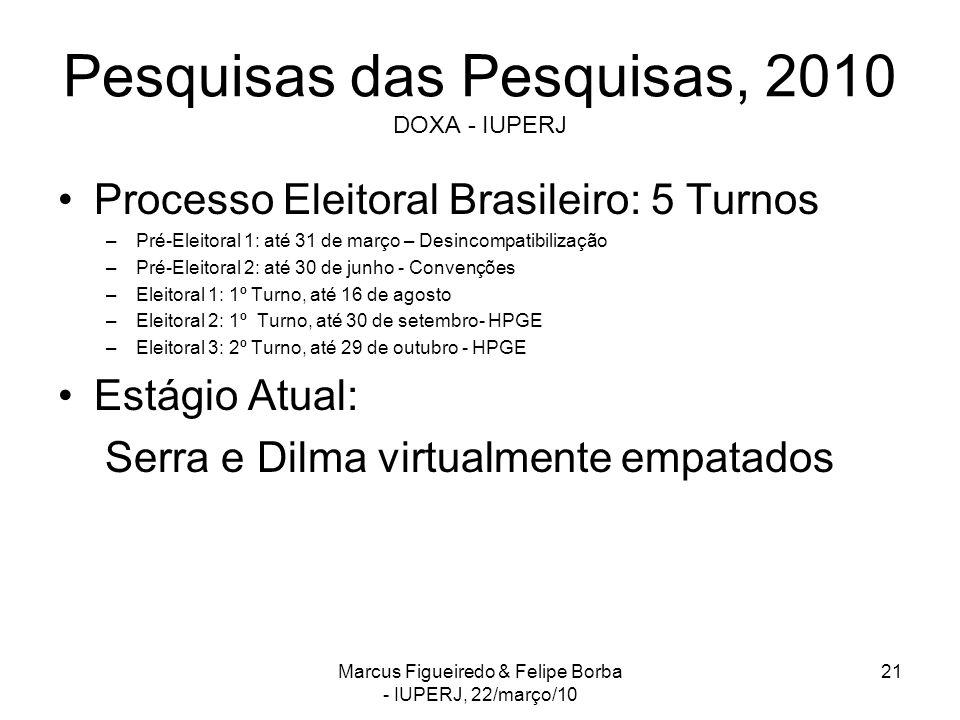 Pesquisas das Pesquisas, 2010 DOXA - IUPERJ Processo Eleitoral Brasileiro: 5 Turnos –Pré-Eleitoral 1: até 31 de março – Desincompatibilização –Pré-Eleitoral 2: até 30 de junho - Convenções –Eleitoral 1: 1º Turno, até 16 de agosto –Eleitoral 2: 1º Turno, até 30 de setembro- HPGE –Eleitoral 3: 2º Turno, até 29 de outubro - HPGE Estágio Atual: Serra e Dilma virtualmente empatados Marcus Figueiredo & Felipe Borba - IUPERJ, 22/março/10 21