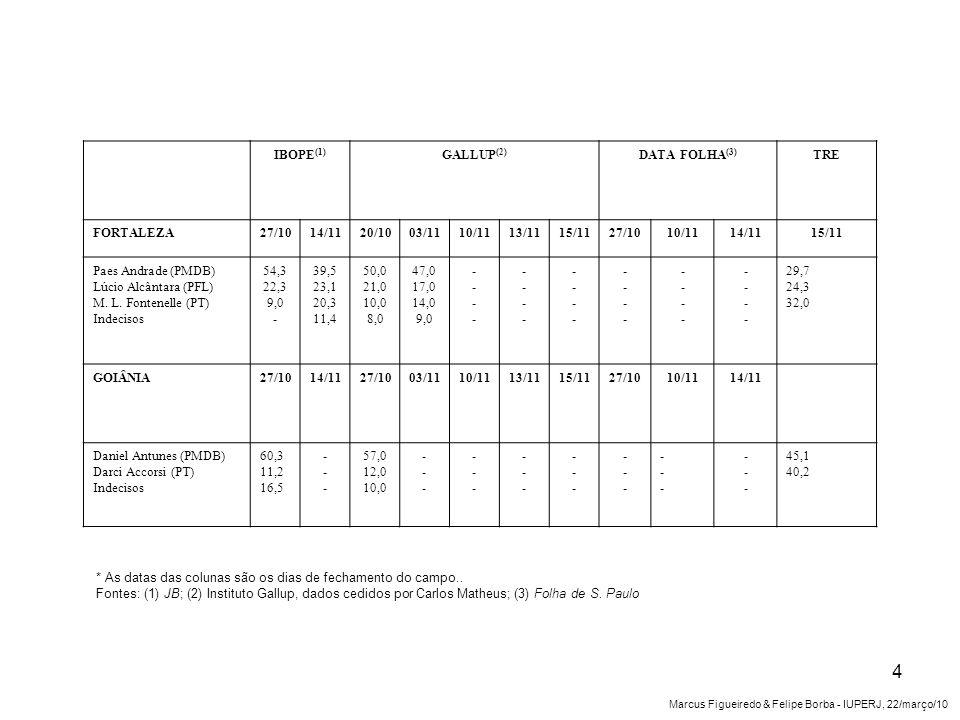 IBOPE (1) GALLUP (2) DATA FOLHA (3) TRE FORTALEZA27/1014/1120/1003/1110/1113/1115/1127/1010/1114/1115/11 Paes Andrade (PMDB) Lúcio Alcântara (PFL) M.