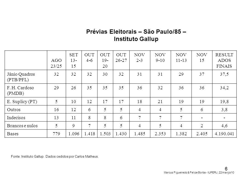 Prévias Eleitorais – São Paulo/85 – Instituto Gallup AGO 23/25 SET 13- 15 OUT 4-6 OUT 19- 20 OUT 26-27 NOV 2-3 NOV 9-10 NOV 11-13 NOV 15 RESULT ADOS FINAIS Jânio Quadros (PTB/PFL) 32 303231 293737,5 F.