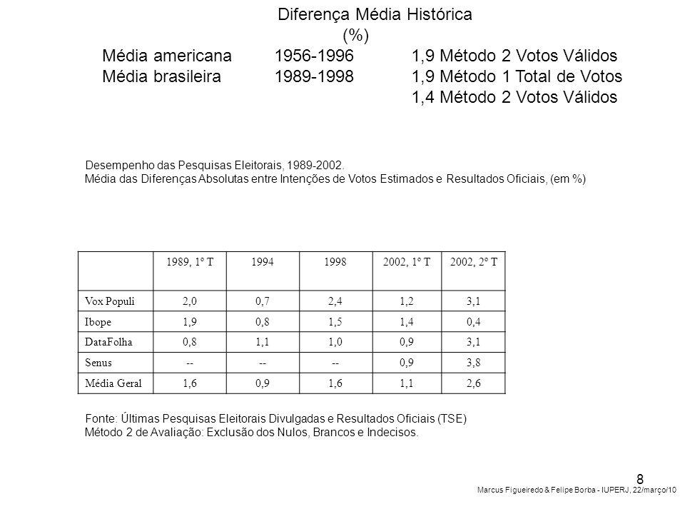 Desempenho das Pesquisas Eleitorais, 1989-2002.