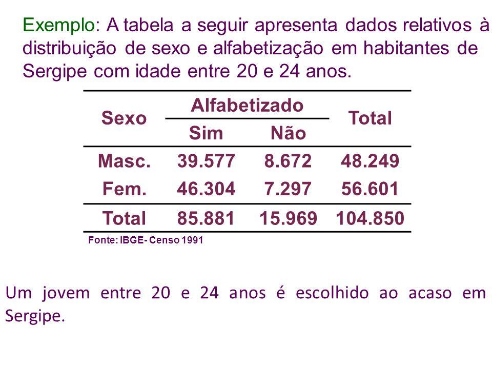 Exemplo: A tabela a seguir apresenta dados relativos à distribuição de sexo e alfabetização em habitantes de Sergipe com idade entre 20 e 24 anos.