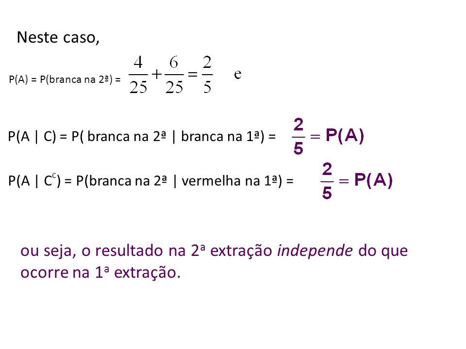 Neste caso, P(A) = P(branca na 2ª) = P(A | C) = P( branca na 2ª | branca na 1ª) = P(A | C c ) = P(branca na 2ª | vermelha na 1ª) = ou seja, o resultado na 2 a extração independe do que ocorre na 1 a extração.
