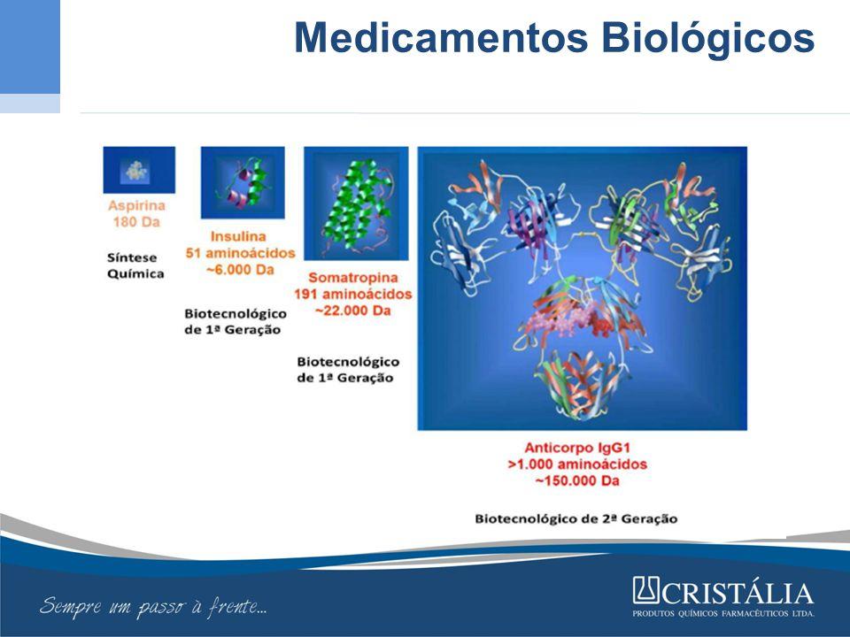Desenvolvimento e Produção de Medicamentos Biológicos Biossimilares Quality By Design
