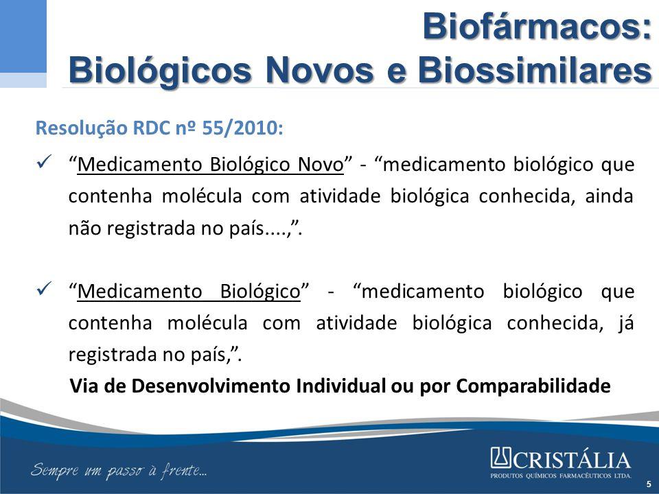 Biofármacos: Biológicos Novos e Biossimilares Resolução RDC nº 55/2010: Medicamento Biológico Novo - medicamento biológico que contenha molécula com atividade biológica conhecida, ainda não registrada no país...., .
