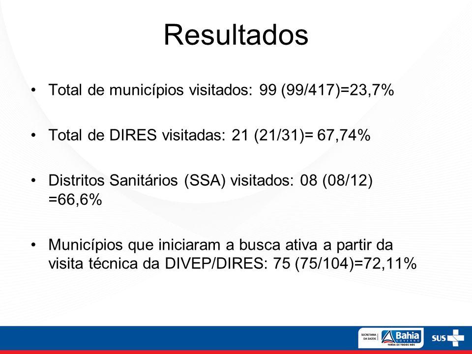 Resultados Total de municípios visitados: 99 (99/417)=23,7% Total de DIRES visitadas: 21 (21/31)= 67,74% Distritos Sanitários (SSA) visitados: 08 (08/