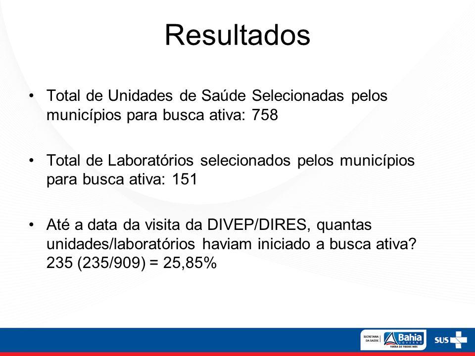 Resultados Total de Unidades de Saúde Selecionadas pelos municípios para busca ativa: 758 Total de Laboratórios selecionados pelos municípios para bus