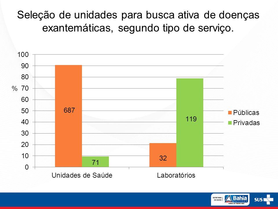 Seleção de unidades para busca ativa de doenças exantemáticas, segundo tipo de serviço. % 687
