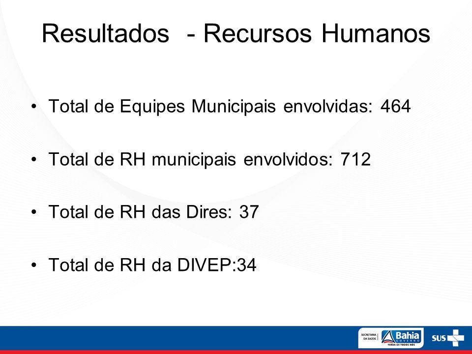 Resultados - Recursos Humanos Total de Equipes Municipais envolvidas: 464 Total de RH municipais envolvidos: 712 Total de RH das Dires: 37 Total de RH