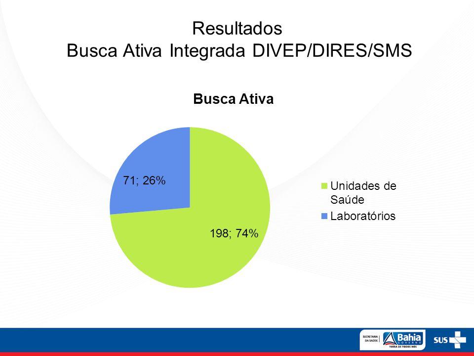 Resultados Busca Ativa Integrada DIVEP/DIRES/SMS