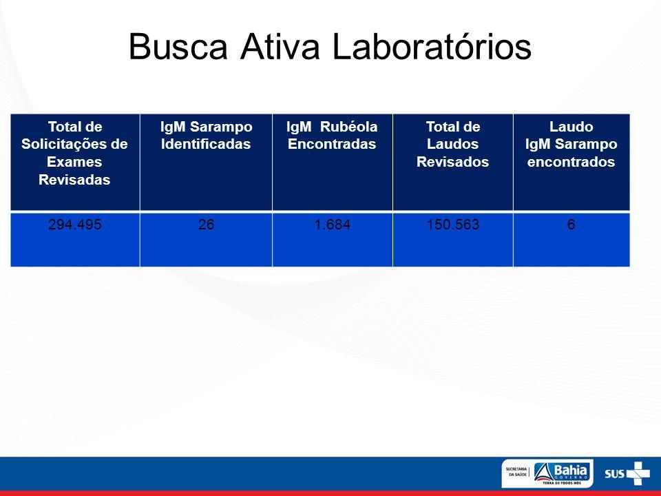 Busca Ativa Laboratórios Total de Solicitações de Exames Revisadas IgM Sarampo Identificadas IgM Rubéola Encontradas Total de Laudos Revisados Laudo I