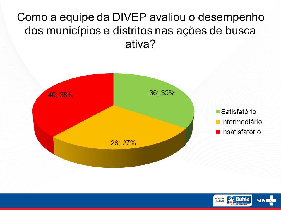 Como a equipe da DIVEP avaliou o desempenho dos municípios e distritos nas ações de busca ativa?