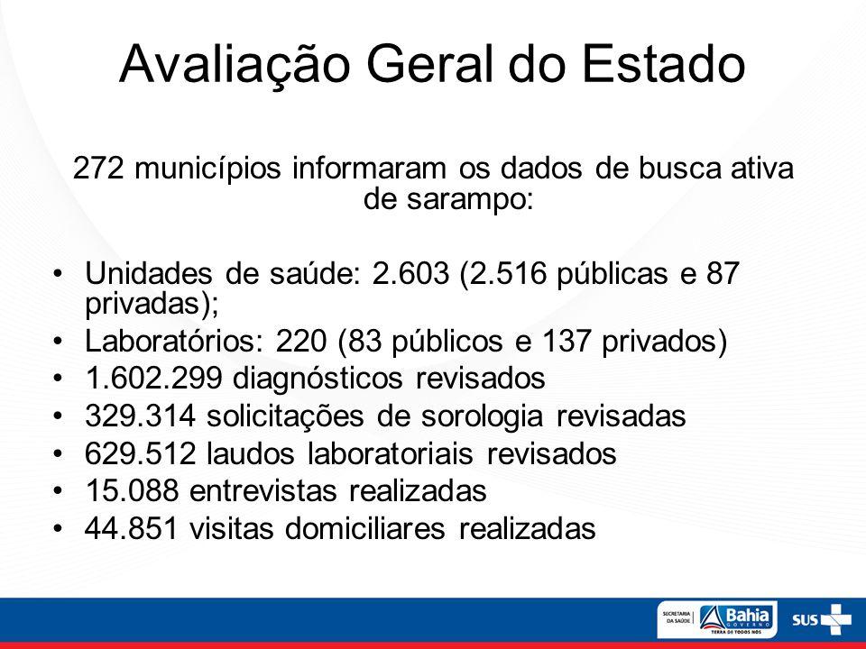 Avaliação Geral do Estado 272 municípios informaram os dados de busca ativa de sarampo: Unidades de saúde: 2.603 (2.516 públicas e 87 privadas); Labor