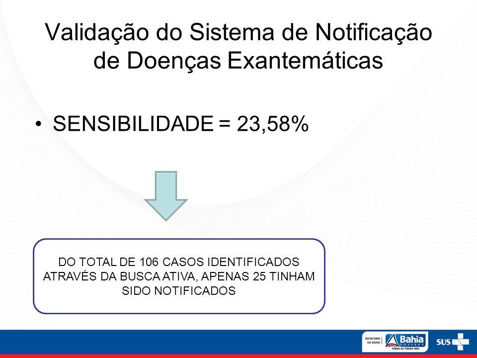 Validação do Sistema de Notificação de Doenças Exantemáticas SENSIBILIDADE = 23,58% DO TOTAL DE 106 CASOS IDENTIFICADOS ATRAVÉS DA BUSCA ATIVA, APENAS