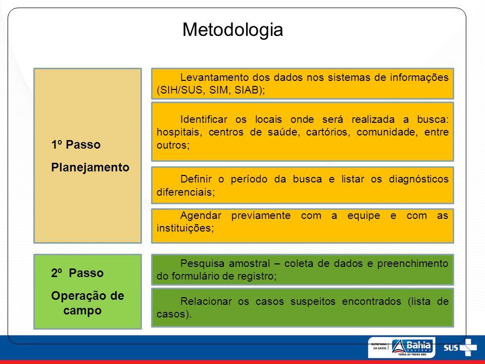 Metodologia 1º Passo Planejamento 2º Passo Operação de campo Identificar os locais onde será realizada a busca: hospitais, centros de saúde, cartórios