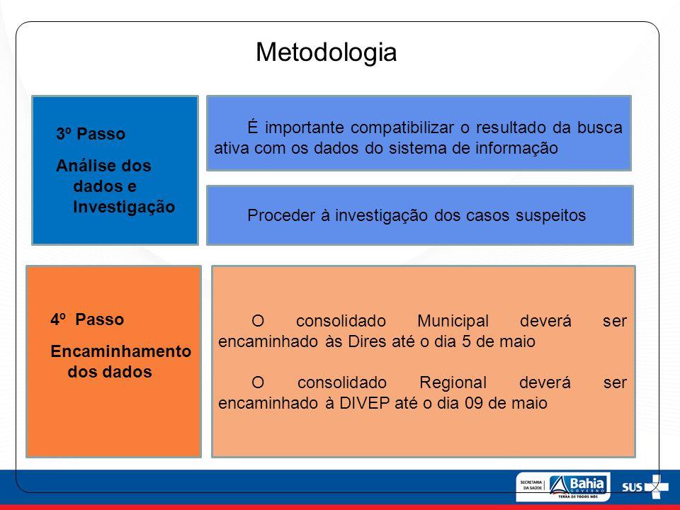 3º Passo Análise dos dados e Investigação 4º Passo Encaminhamento dos dados É importante compatibilizar o resultado da busca ativa com os dados do sis