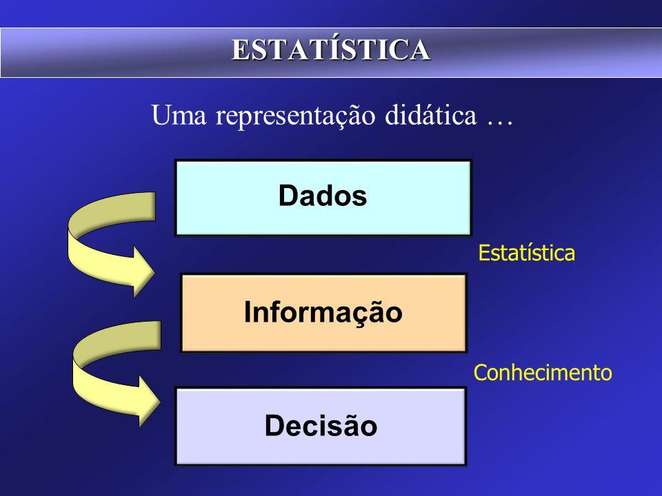 4) Exposição ou apresentação dos dados ESTATÍSTICA 5) Análise e Interpretação dos resultados Por mais diversa que seja a finalidade que se tenha em vi
