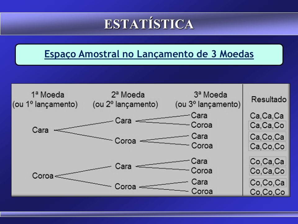 Espaço Amostral (S) Conjunto de todos os resultados possíveis de um experimento aleatório. Exemplo: S1 = { 1, 2, 3, 4, 5, 6 } S2 = { M, F } S3 = { C,