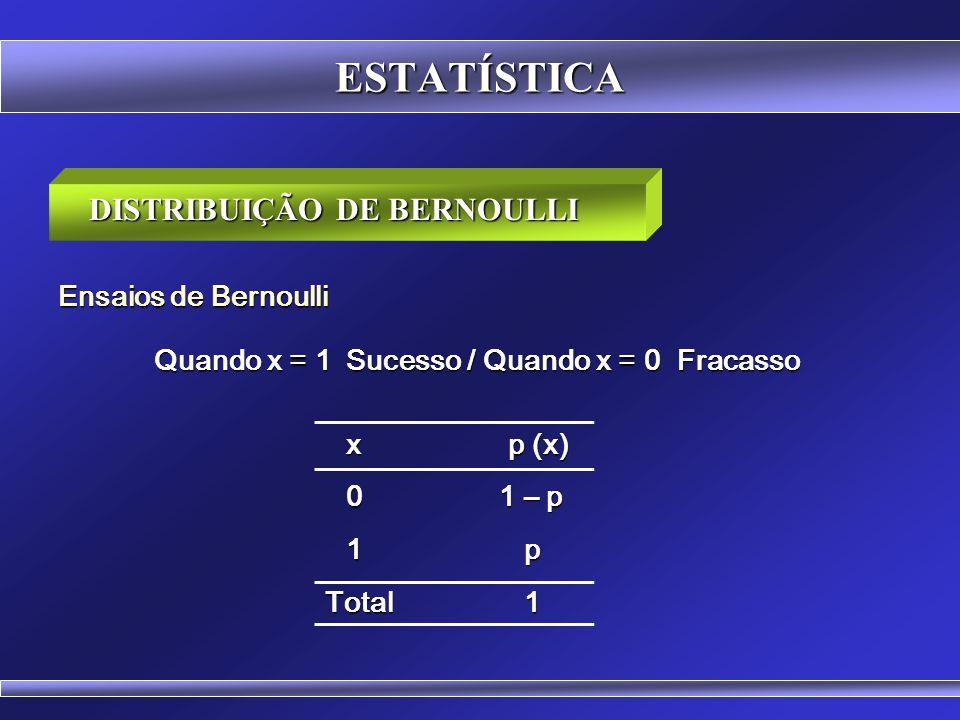 ESTATÍSTICA DISTRIBUIÇÃO DE BERNOULLI Estuda o comportamento dos Ensaios de Bernoulli Sucesso / Fracasso Exemplos: -Lançar uma moeda e ver se ocorre c