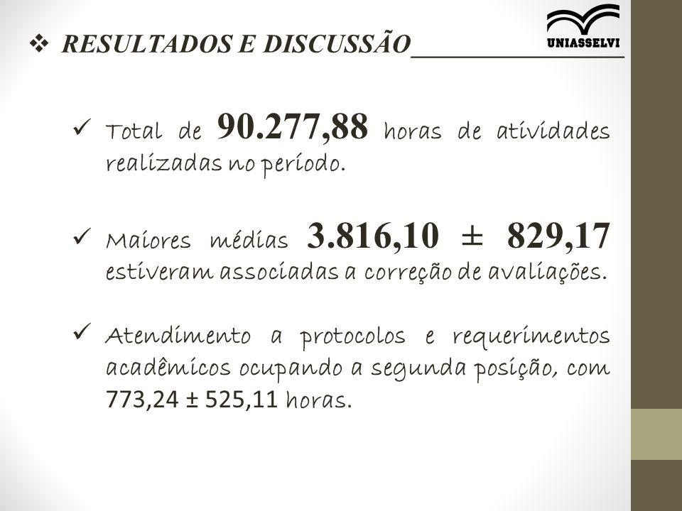  RESULTADOS E DISCUSSÃO________________ Total de 90.277,88 horas de atividades realizadas no período. Maiores médias 3.816,10 ± 829,17 estiveram asso