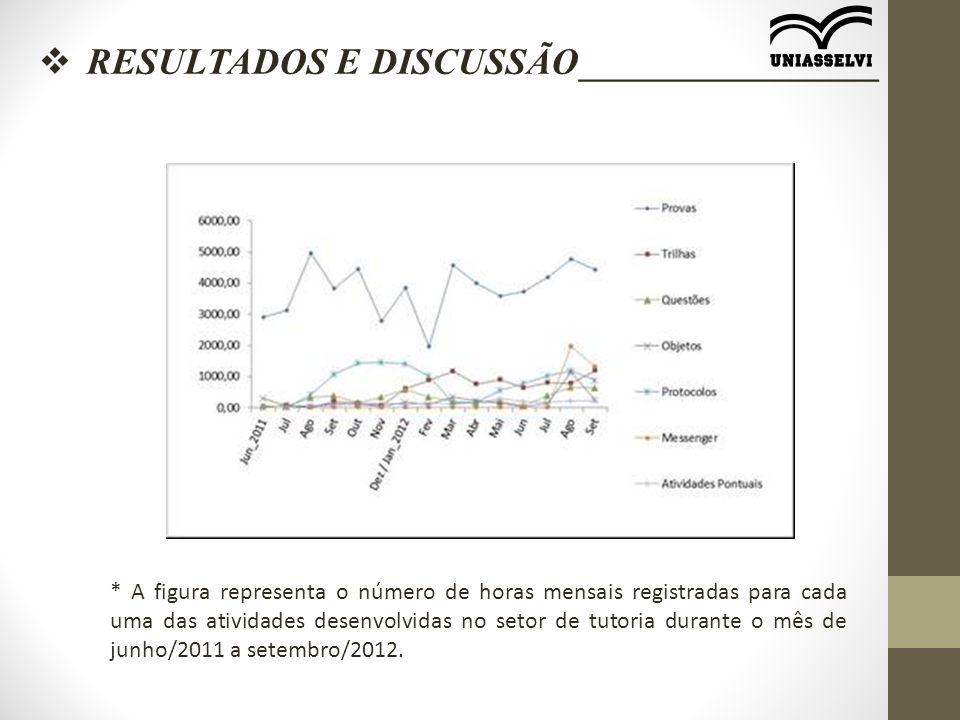  RESULTADOS E DISCUSSÃO________________ * A figura representa o número de horas mensais registradas para cada uma das atividades desenvolvidas no setor de tutoria durante o mês de junho/2011 a setembro/2012.